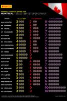 Formula 1 Photos - Pirelli tire choices per driver