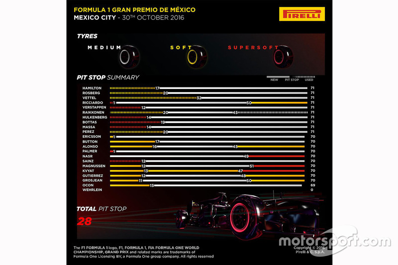 Pirelli Pit Stop Summary