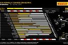 Pirelli о гонке в Китае