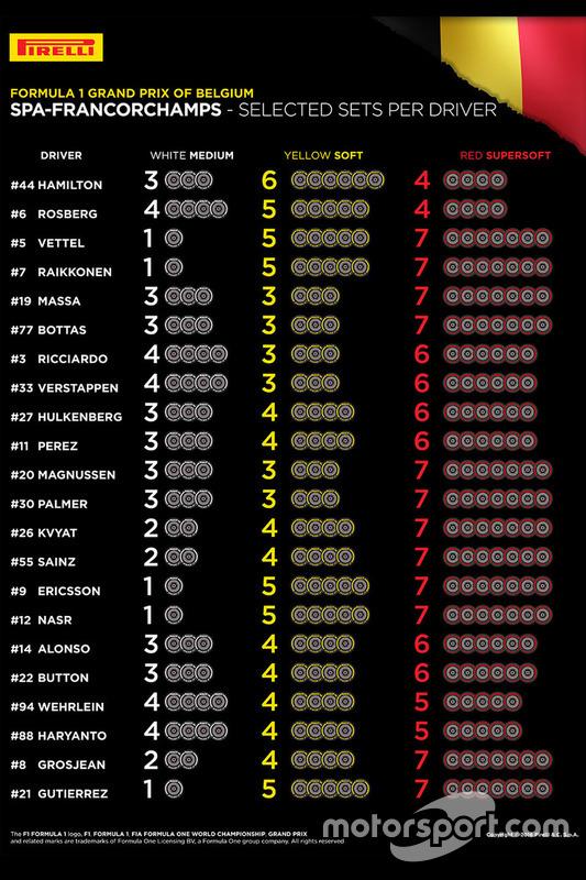 Selected Pirelli sets per driver for Belgian GP