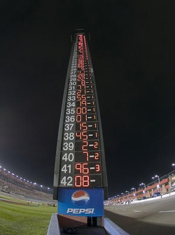 The scoring pylon shows the results