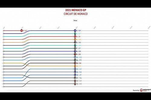 GP de Mónaco F1: Timeline vuelta por vuelta