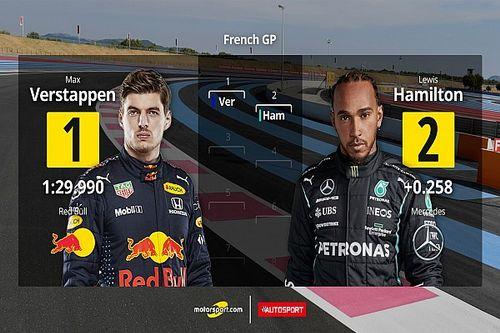 La parrilla de salida para la carrera de Francia 2021 de F1