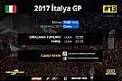 FORMULA 1 LİGİ 2017 İtalya GP Sanal Turnuva: Canlı Yayın