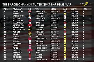 Formula 1 Special feature Statistik pekan pertama tes pramusim F1 2018