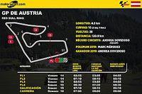 Horarios para Latinoamérica del GP de Austria MotoGP