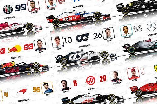 Pilotes, numéros, monoplaces : la grille F1 2020 en images