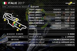 MotoGP Contenu spécial Le programme du Grand Prix d'Italie