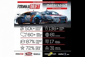ALLGEMEINES Motorsport.com-News Motorsport Network wird Partner der Formula DRIFT
