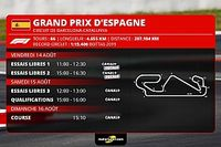 GP d'Espagne F1 - Programme TV et guide d'avant-course