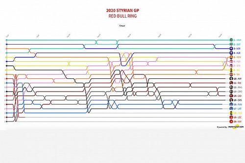 GP de Estiria 2020: Timeline vuelta por vuelta