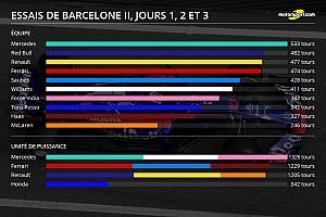 Formule 1 Actualités Stats - Le kilométrage des équipes à Barcelone