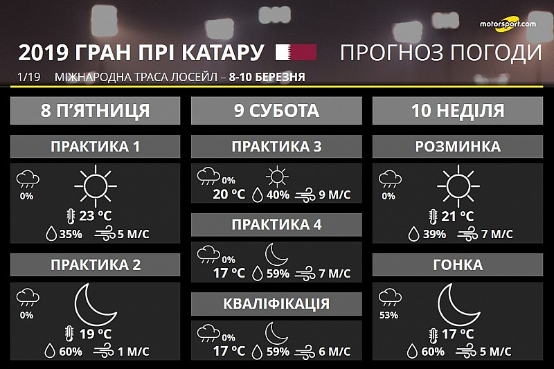 Прогноз погоди на ГП Катару: без дощу із сильним вітром