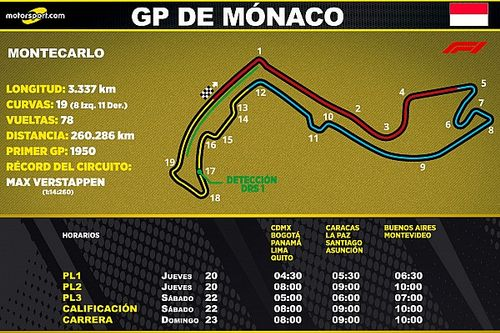 Horarios para Latinoamérica del GP de Mónaco F1