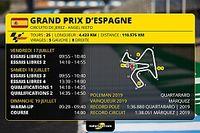 GP d'Espagne MotoGP-Programme et guide d'avant-course
