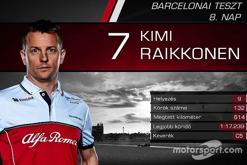 Versenyzőről versenyzőre: statisztikák a nyolcadik F1-es tesztnap után