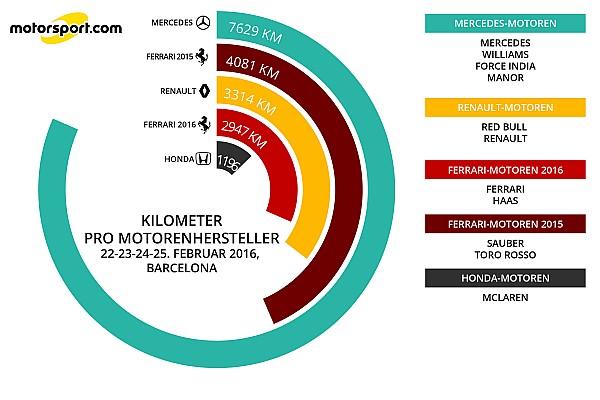 Statistik: Alle Daten und Fakten zum Formel-1-Test