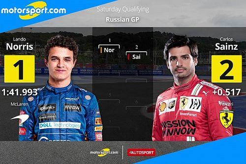 GP Russia: Norris, prima pole della carriera!
