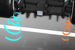 Схема роботи дифузору Mercedes AMG F1 W08