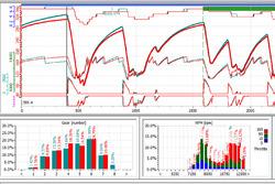 Hungaroring: telemetria di un giro Wintax