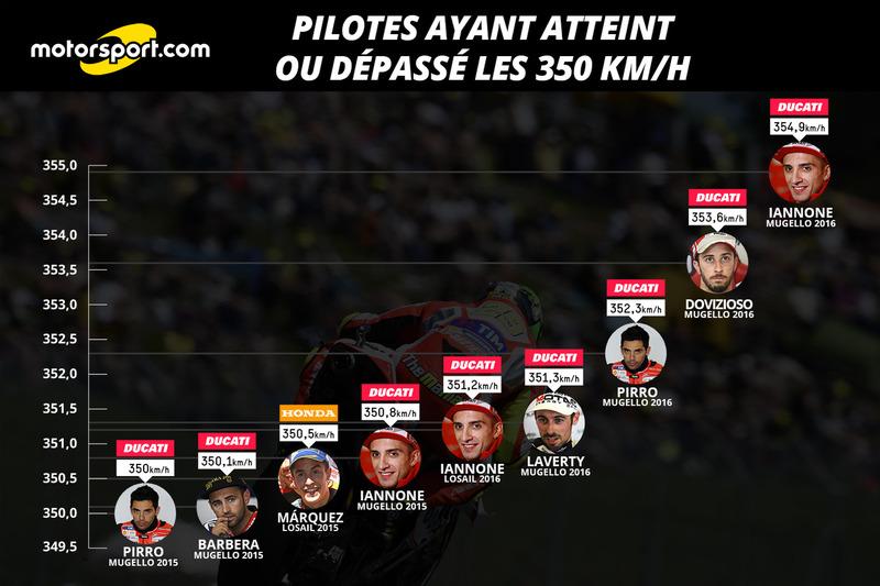 Pilotes ayant atteint ou dépassé les 350 km/h, après Mugello 2016