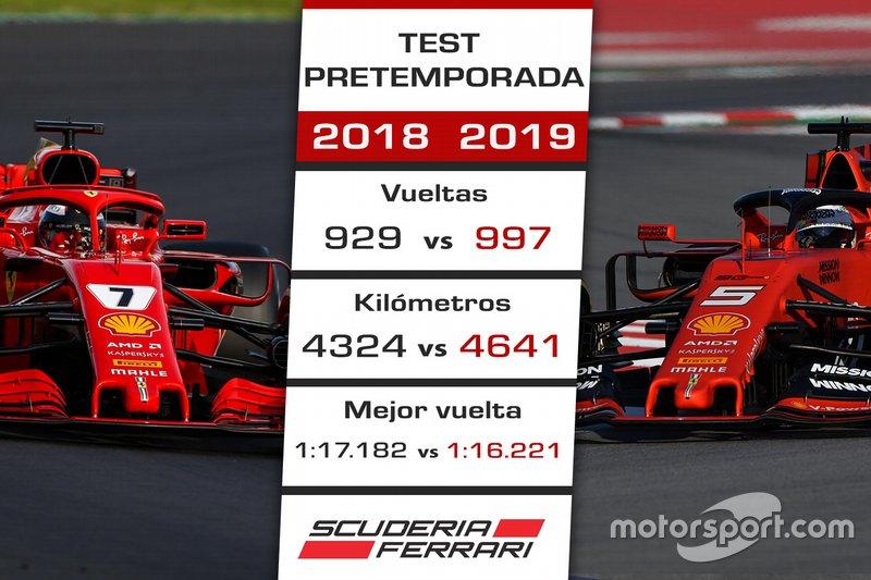 La pretemporada 2019 de Ferrari vs. 2018