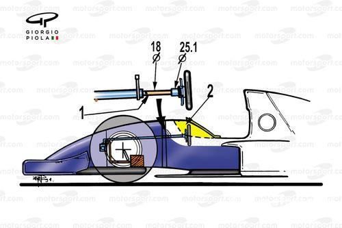فورمولا 1 1994