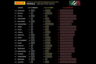 مجموعات إطارات السائقين لجائزة إيطاليا الكبرى