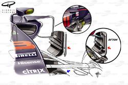 Comparativa entre el Red Bull RB13 y el Ferrari SF70H