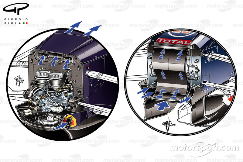 Comparatif des prises d'air, Red Bull Racing RB13