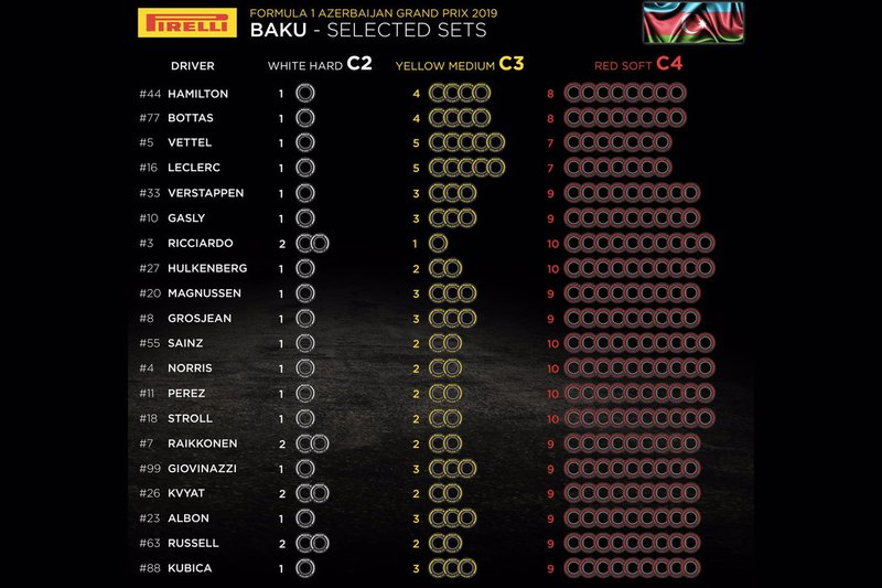 Tyre selections for Azerbaijan GP