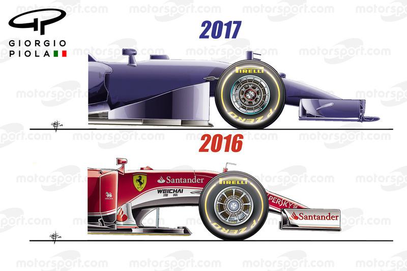 Aerodynnamik-Regeln für 2017, Nase