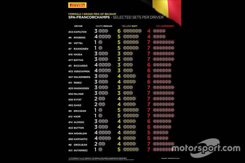 Die Auswahl der Reifenmischungen für den Grand Prix von Belgien