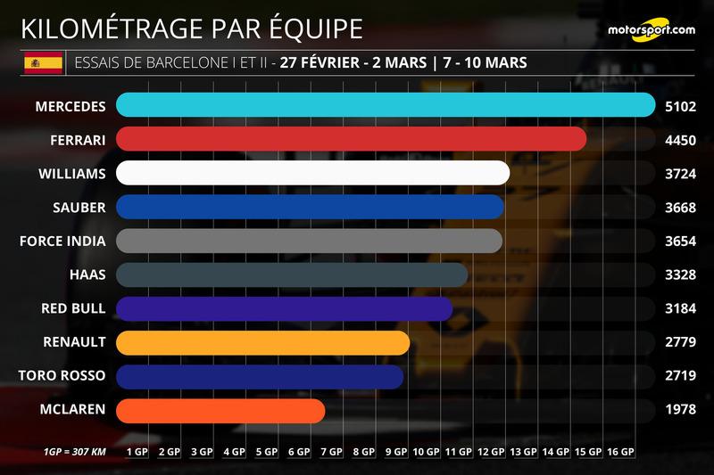 Kilométrage par équipe, essais de Barcelone I et II