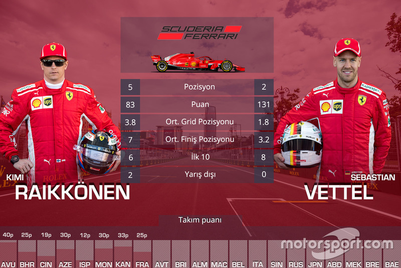 Takım arkadaşları mücadelesi - Ferrari