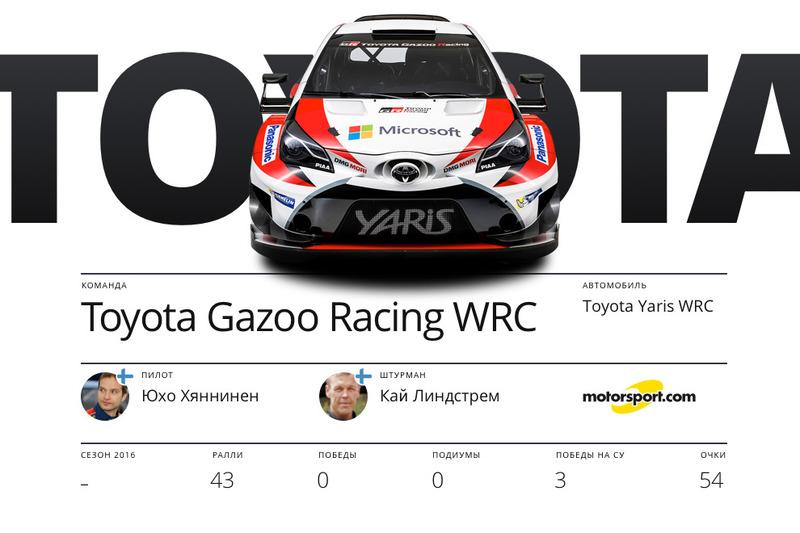 Toyota Gazoo Racing, Юхо Хяннинен