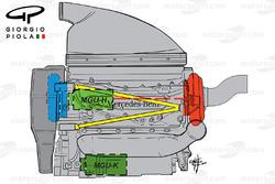 La disposition du moteur Mercedes, vue de côté