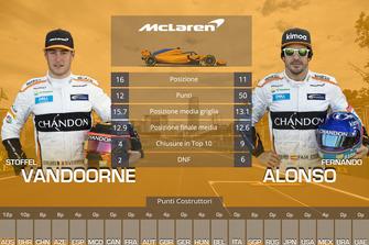 Confronto finale tra compagni di squadra: Stoffel Vandoorne vs. Fernando Alonso, McLaren
