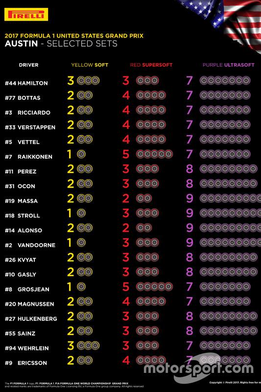 USA GP Pirelli tyre allocation