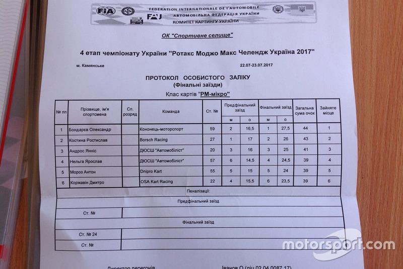 Чемпіонат Ротакс Моджо Макс Челендж Україна