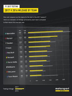 2017 V 2016 mileage by team