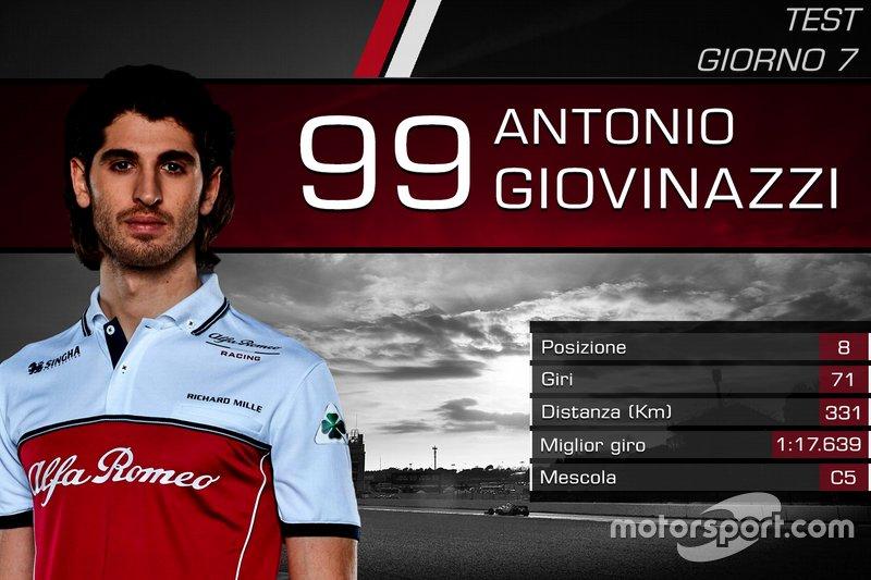 Antonio Giovinazzi, Alfa Romeo Racing