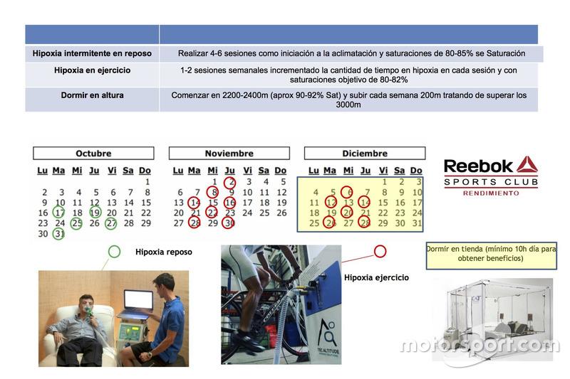 Protocolo de entrenamiento en hipoxia para el Dakar
