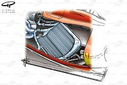 Ferrari F2004 radiator layout