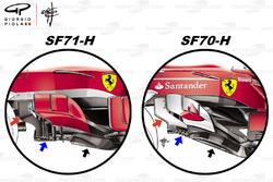 Comparaison des dérives de la Ferrari SF71H et de la Ferrari SF70H