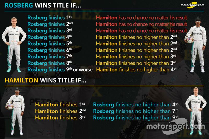 Lewis Hamilton, Mercedes AMG F1, Nico Rosberg, Mercedes AMG F1 comparison