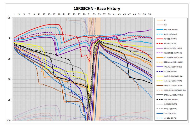 Історія гонки