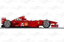 2000赛季:法拉利F1-2000
