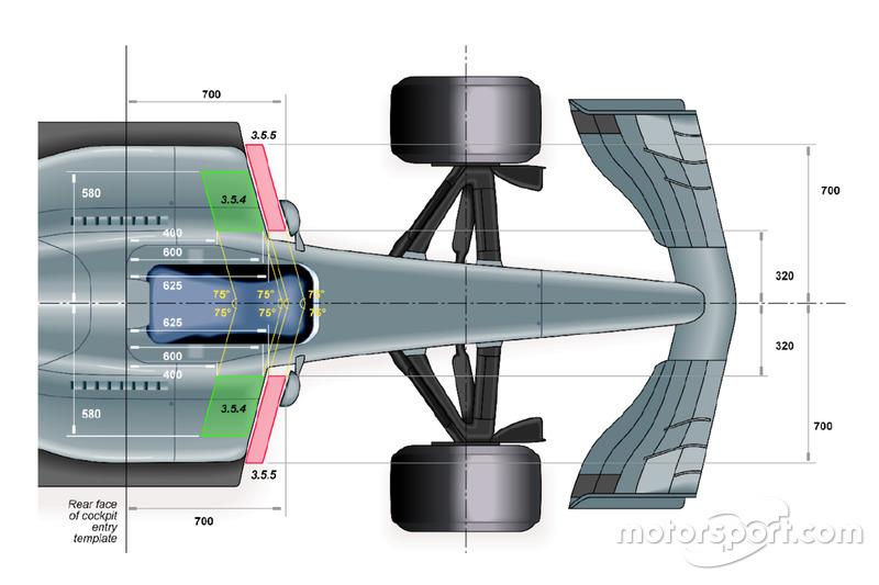 Diagramme de la FIA