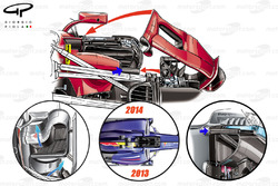 Ferrari SF70H sidepod and regulation changes since 2011